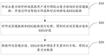 「心流科技」【专利解密】BrainCo 智能趣味EEG测评方法