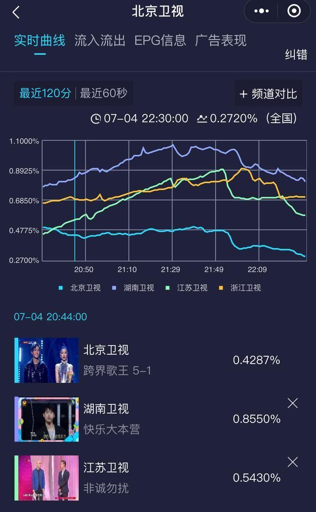 节目|跨界歌王5首播收视低迷,新老结合争王座,王凯丁太昇带不动热度