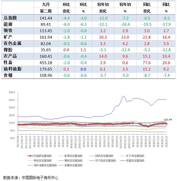 中国|上周中国大宗商品价格指数(CCPI)为141.44点