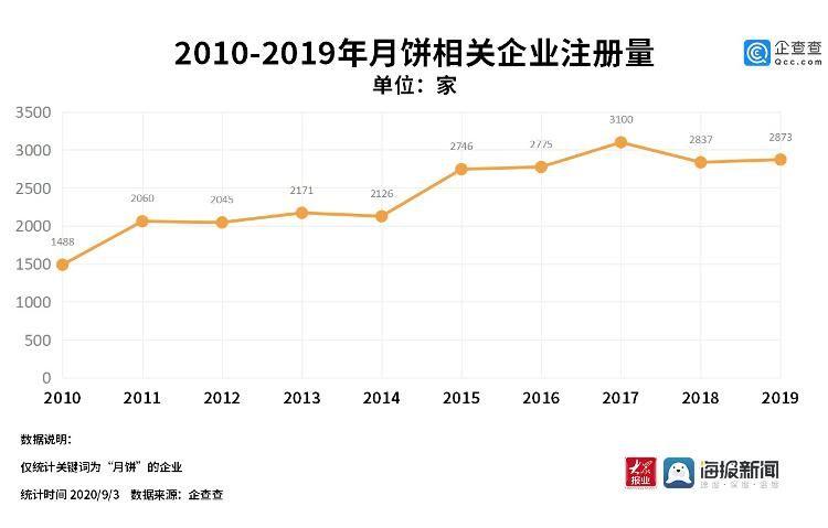 相关|数读丨中秋临近月饼成市场新宠:相关企业今年前八个月新增近1700家
