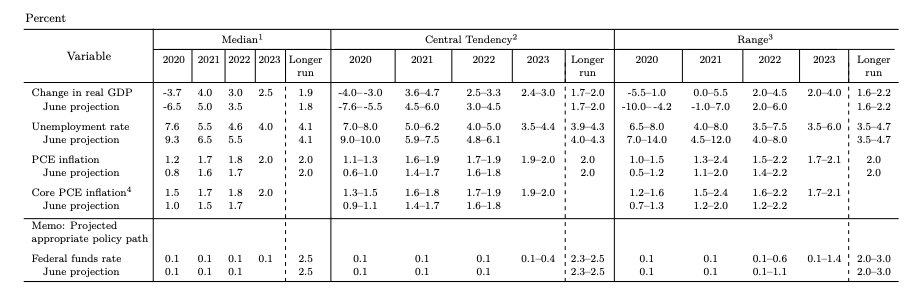 预期|美联储大幅上调今年经济预期,暗示到2023年末都不会加息
