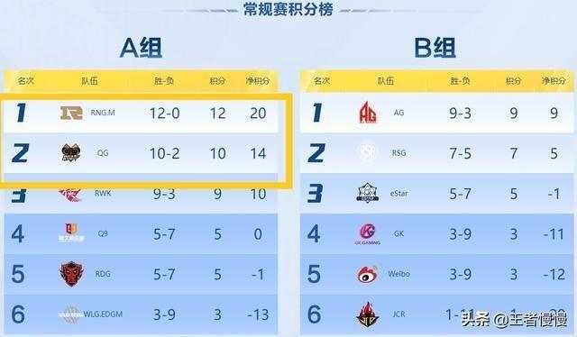 AG|QQ飞车手游:RNGM一场未输,AG掉队,虎牙QG斩获十连胜